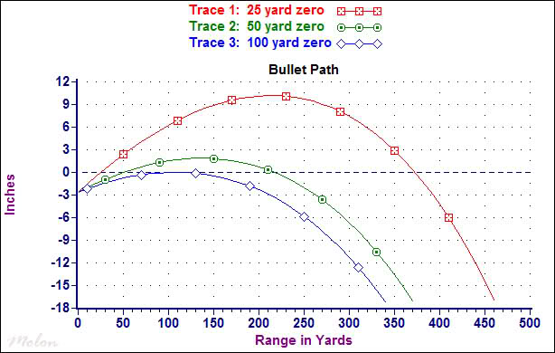 A ballistic chart comparing three different zero distances