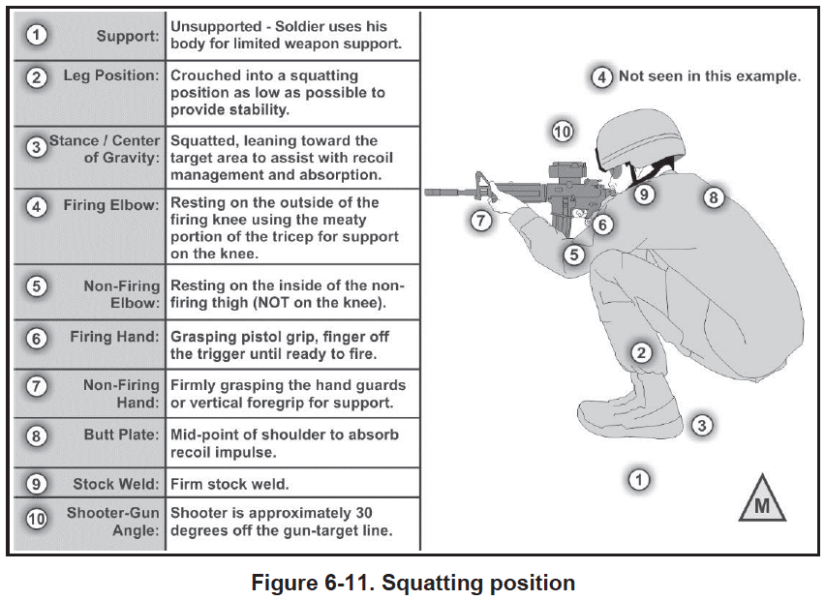 The squatting position depicted in TC 3-22.9