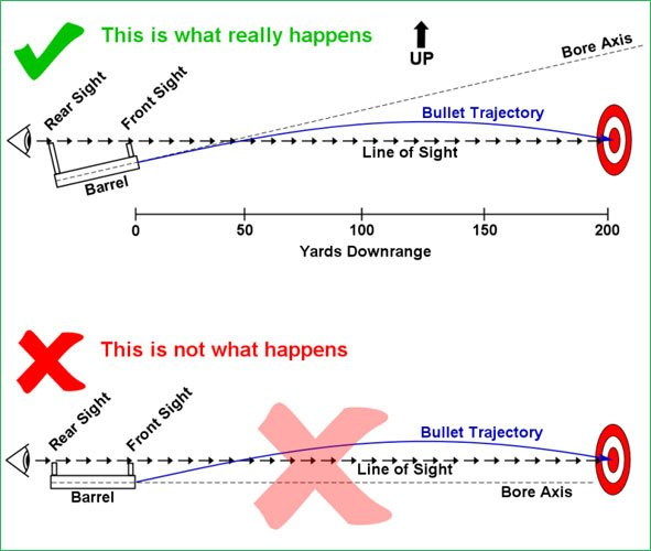 Chart showing what people thing a bullet trajectory looks like versus what it actually looks like