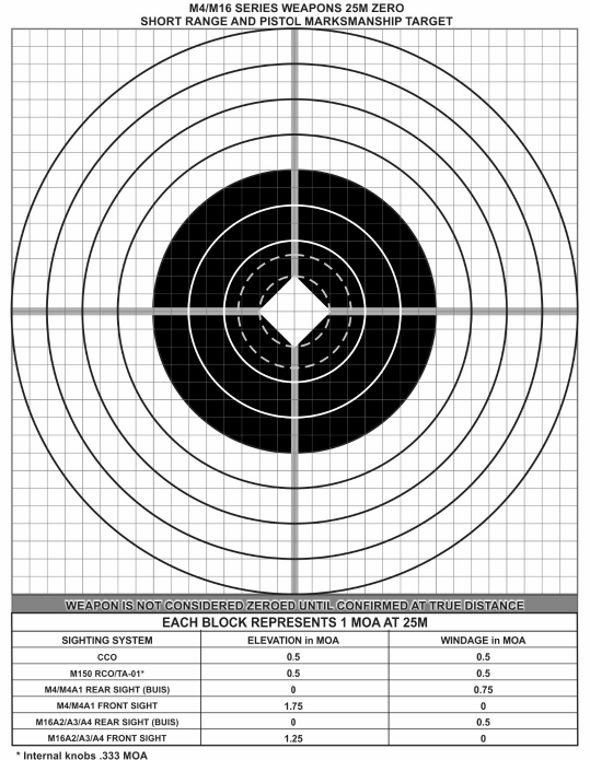 photograph about Printable 25 Yard Zero Target called The Thorough Expert in direction of Your Iron Sight Zero - The Each day