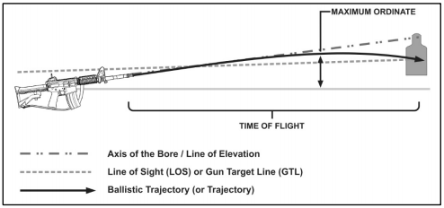 TC 3-22.9 depiction of ballistic arc