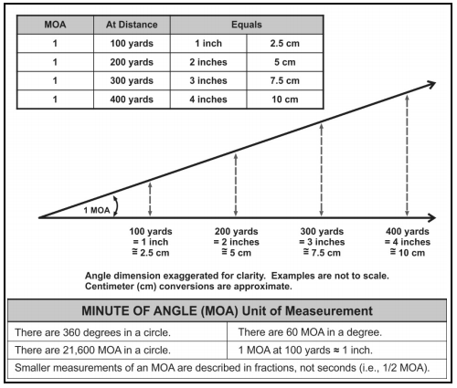 The minute of angle chart useful for obtaining a zero