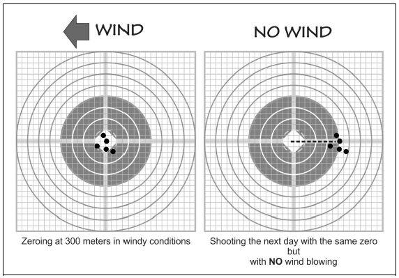 graphic about 100 Yard Zero Target Printable referred to as The Comprehensive Consultant in the direction of Your Iron Sight Zero - The Day by day