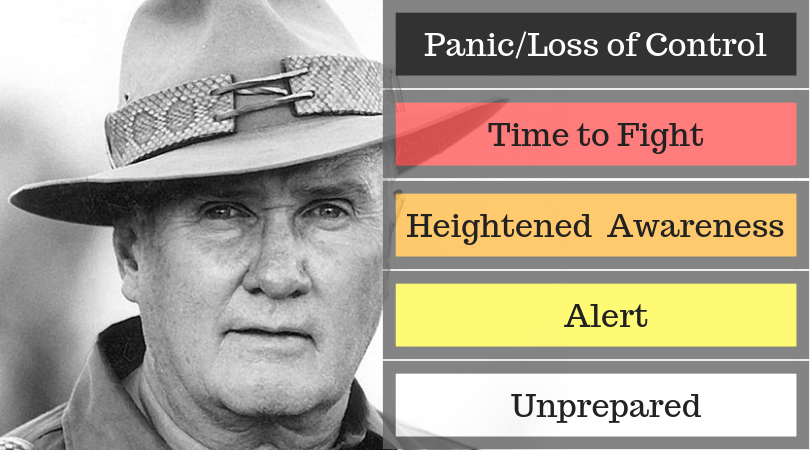 Evolution of Jeff Cooper's color code, used when there is no such thing as a safe place