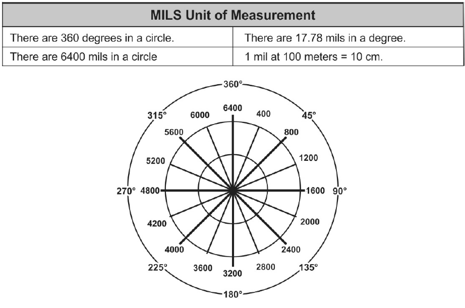 Army comparison of mils and minutes of angle