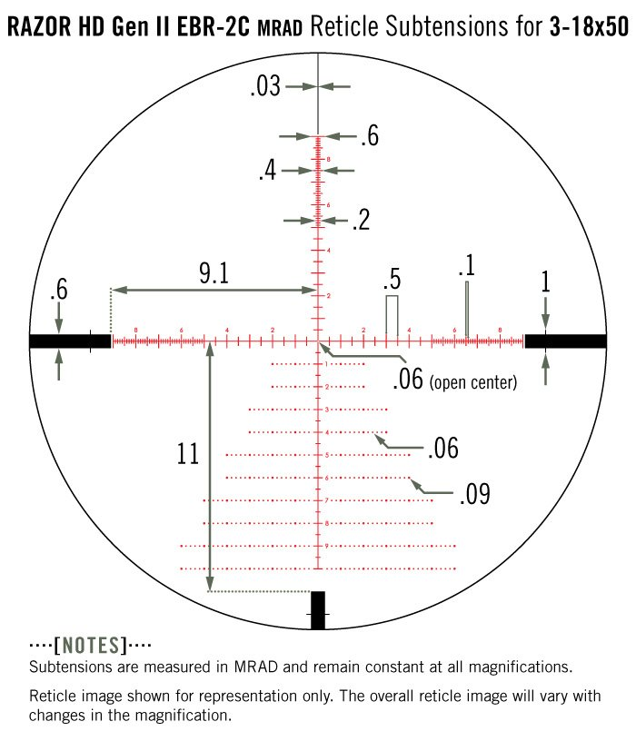 Mils vs Minutes of Angle: The Complete Guide - Everyday marksman