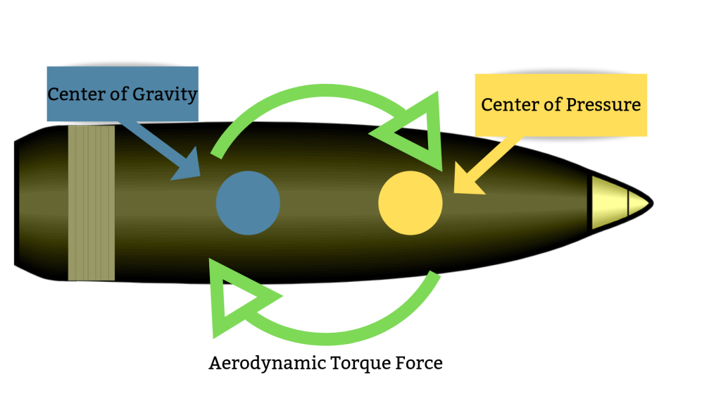 Forces of physics acting on a bullet and countered by twist rate