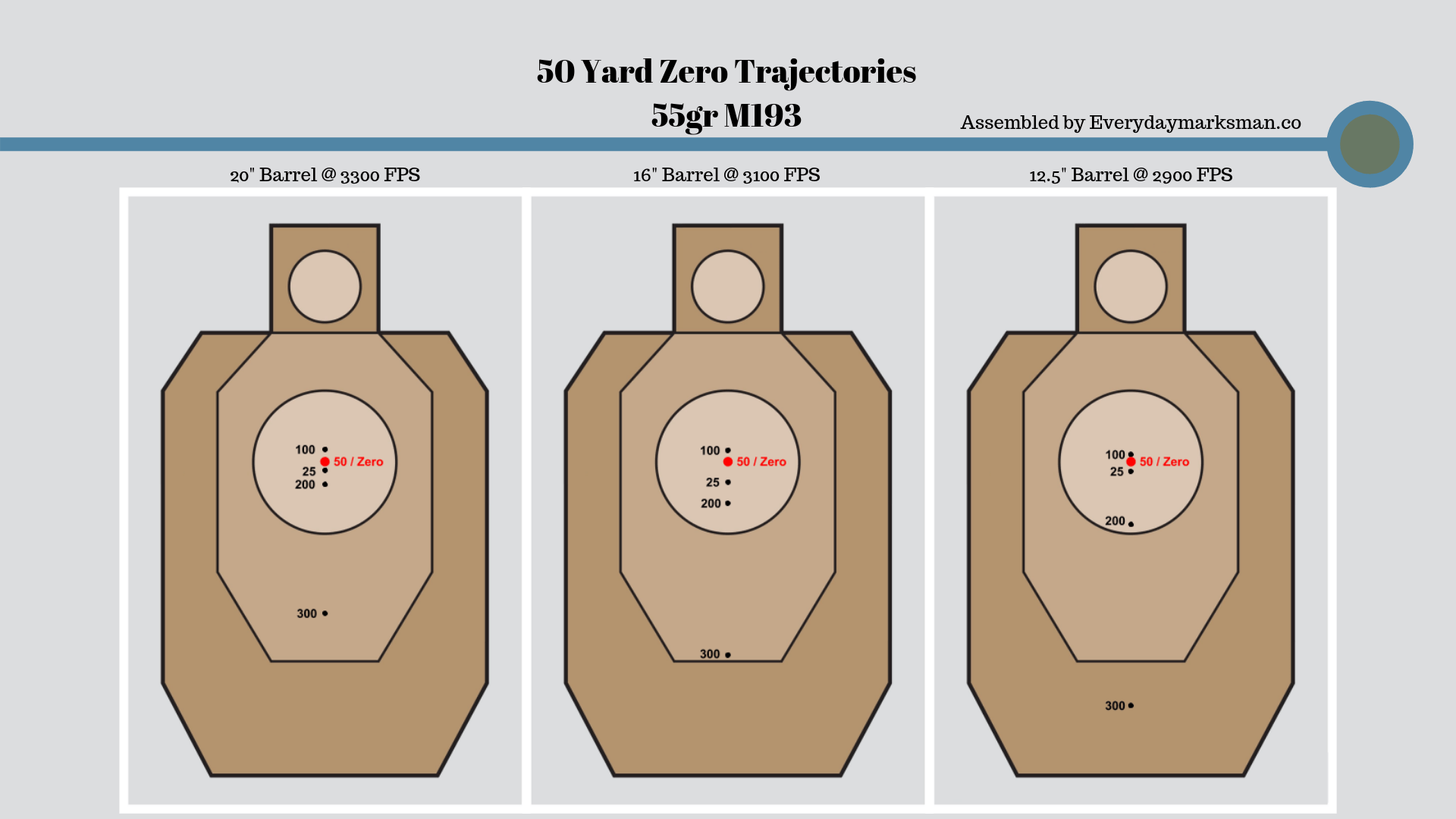 graphic about Ar15 25 Yard Zero Target Printable called The In depth Advisor in the direction of Your Iron Sight Zero - The Day by day