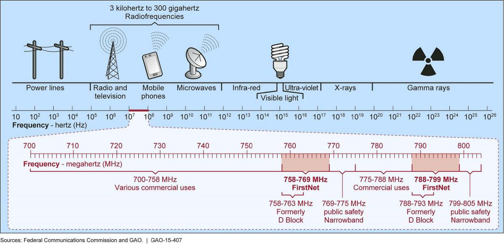 the electromagnetic spectrum, vital to understand for ham radio usage