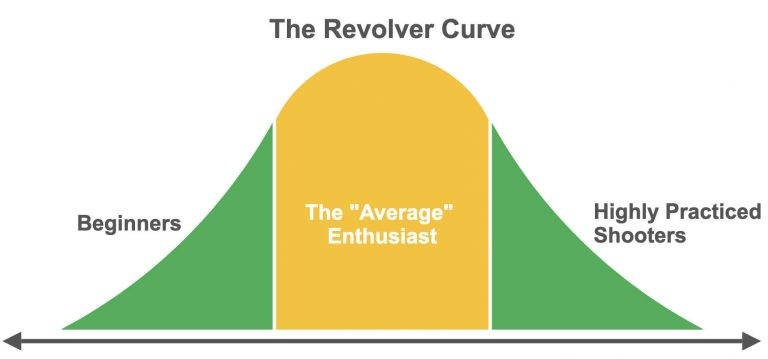 bell curve of revolver users